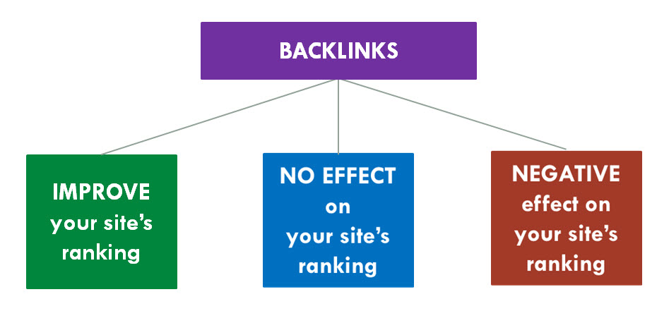 An example of the Backlinks effect on the website