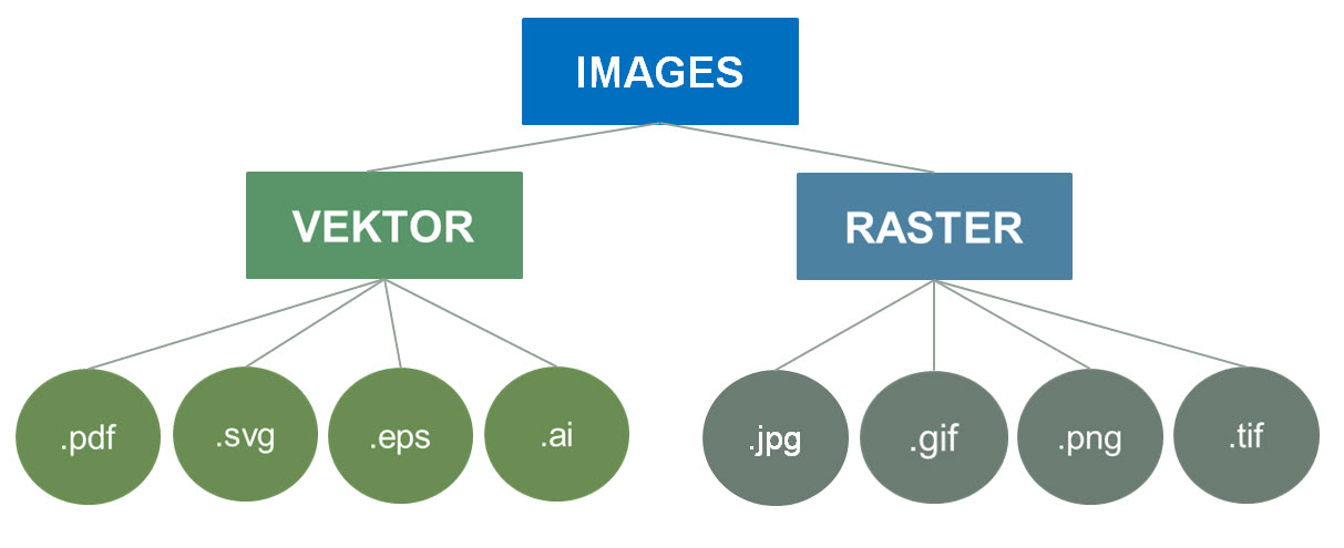 An example of the image formats