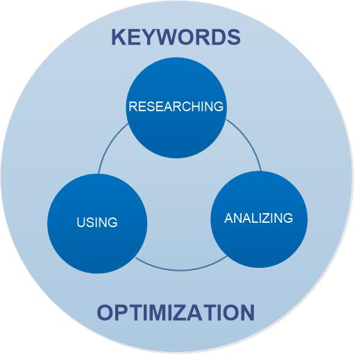 Components of the keywords optimization