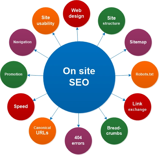 On site SEO factors