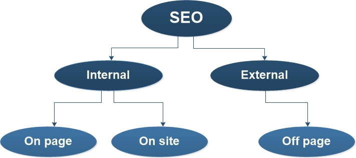 SEO internal and external factors