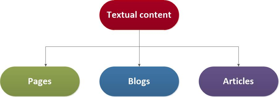 Textual web content is contained in pages, blogs, and articles