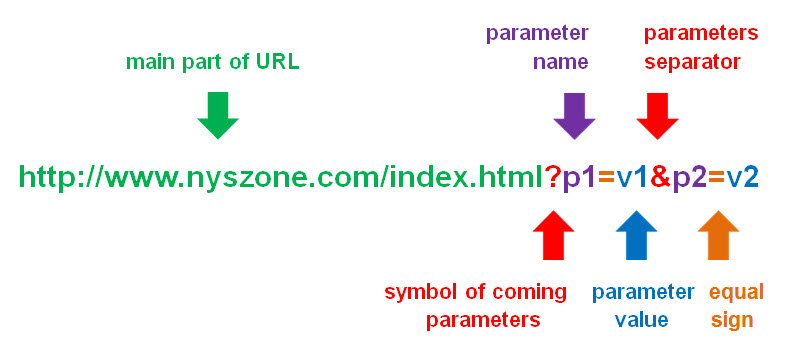 An example of the URL structure with parameters