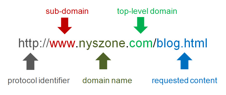 An example of the URL structure