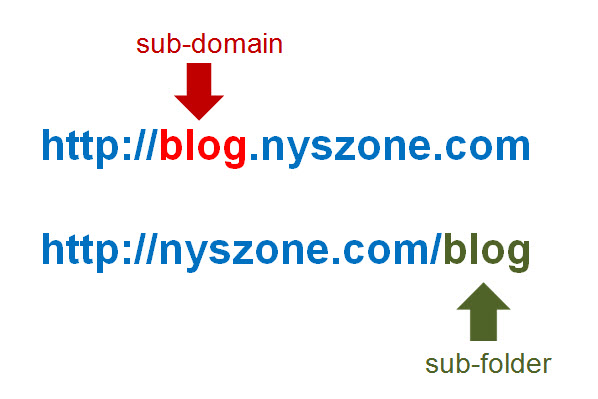 An example of using subfolders and subdomains in the URL structure