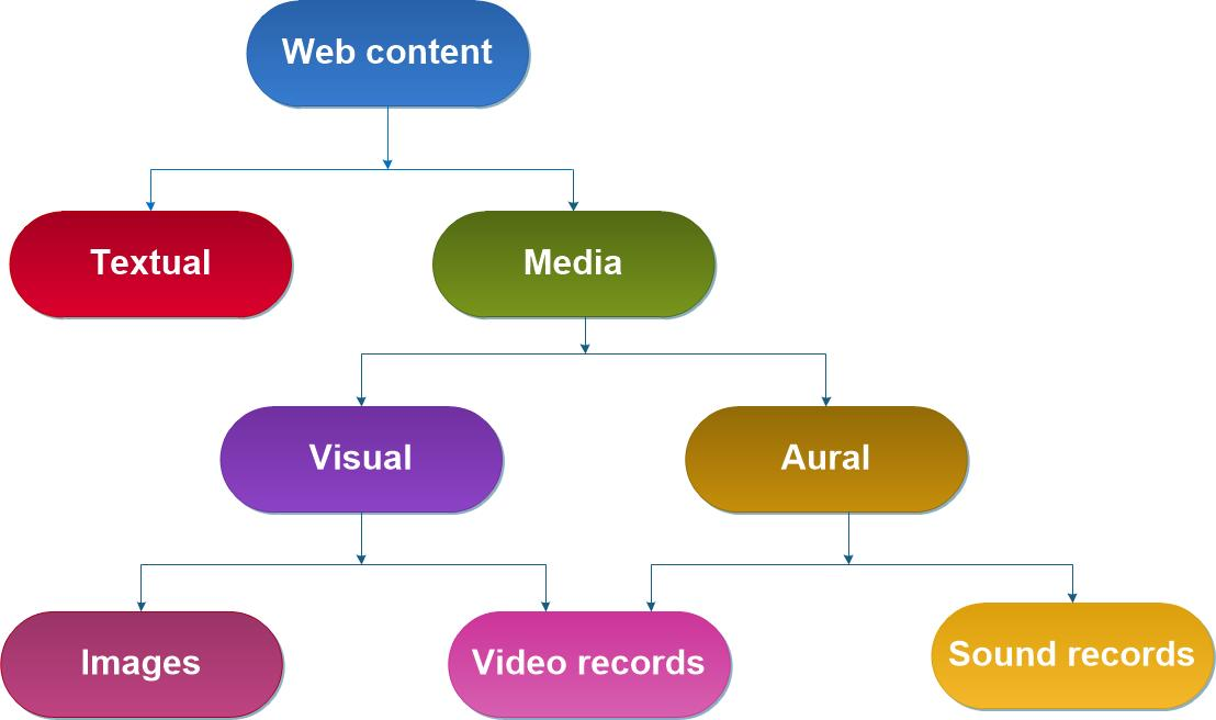 Types of website content